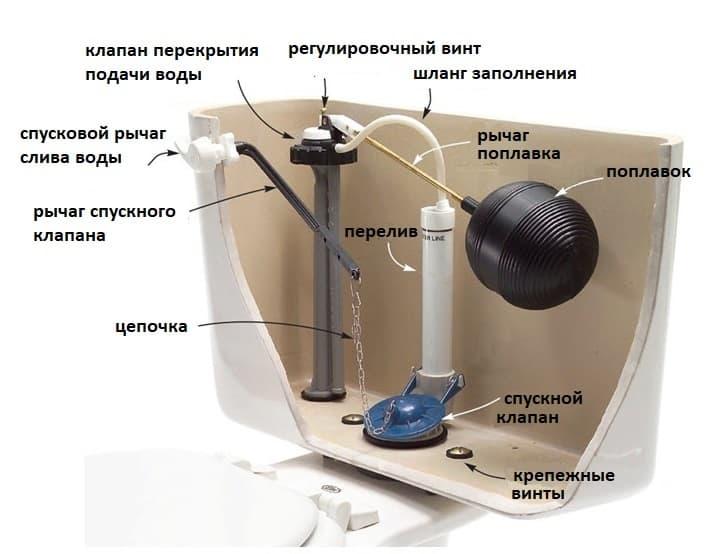 Внутреннее устройство бочка унитаза.